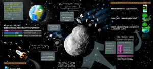 Asteroid mining infographic depicting how it will impact economy